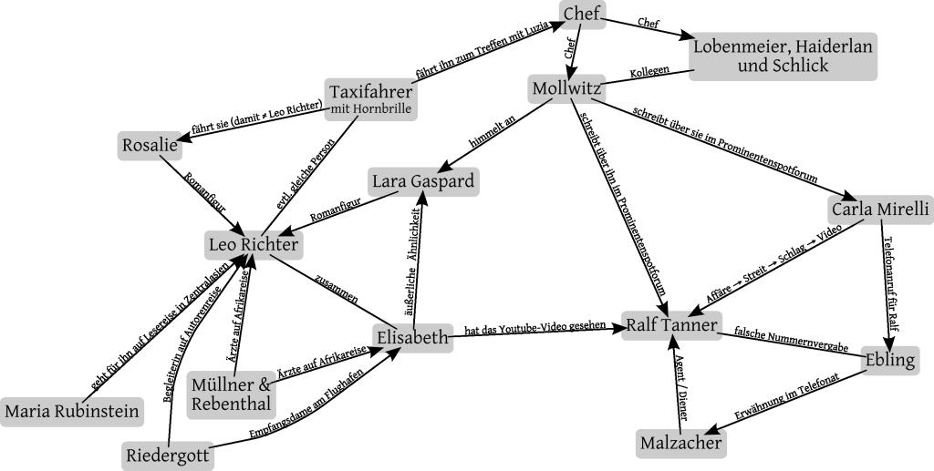 Skizze zu Daniel Kehlmanns Episodenroman »Ruhm«, digitalisiert von Fabian Müller.